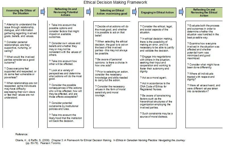 cno practice standard documentation