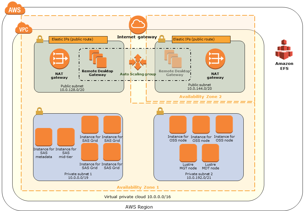 aws managed services documentation