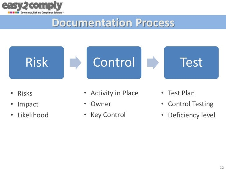 documentation procedures internal control