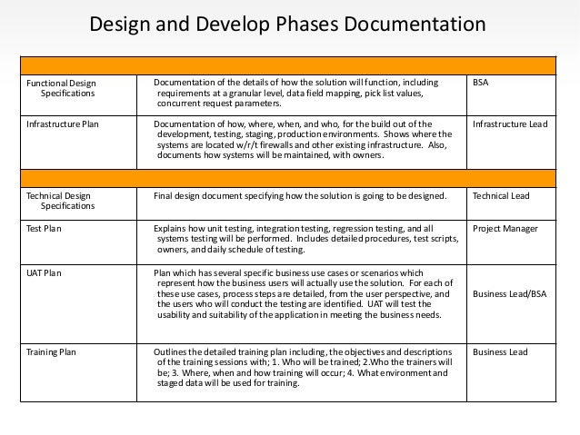 how to do project documentation