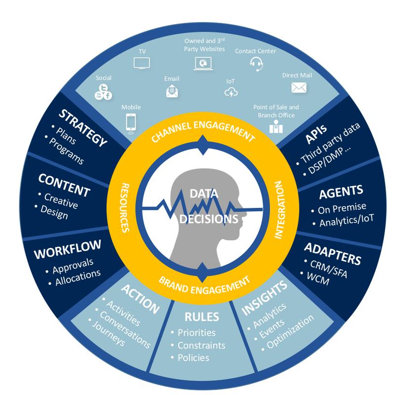 sas customer intelligence documentation