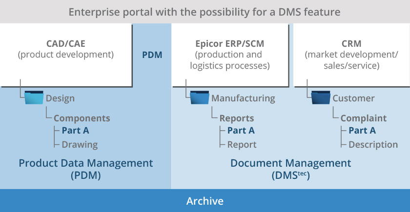 engineering document management best practices