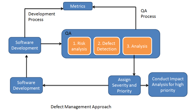 security incident management process document