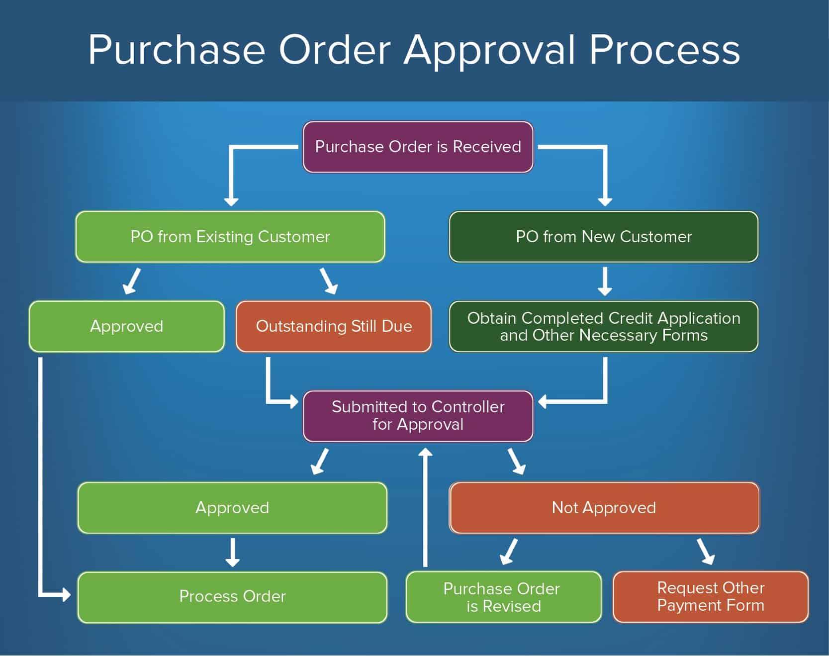 benefits of document management system pdf