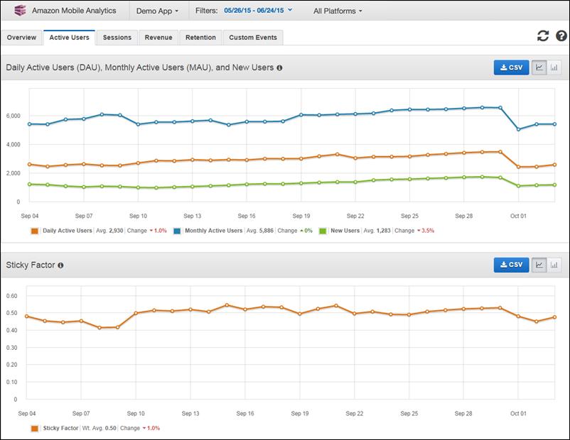 aws mobile analytics documentation