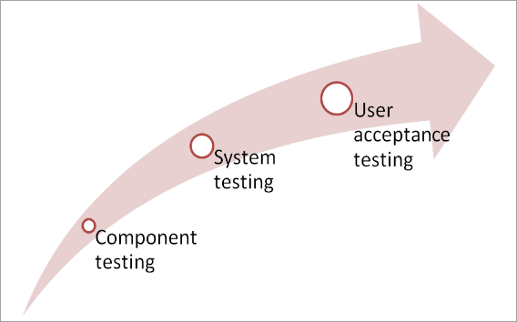 user acceptance test case document