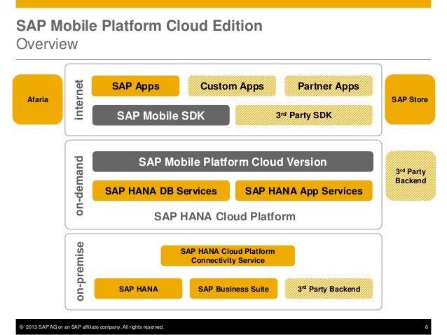 sap mobile platform documentation