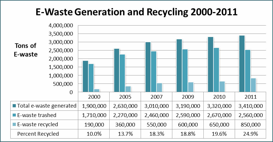 recycle your e-waste word document