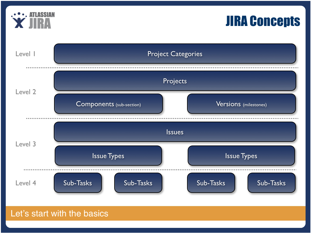 types of documentation in project management