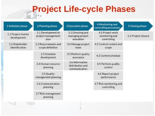 project management life cycle documentation