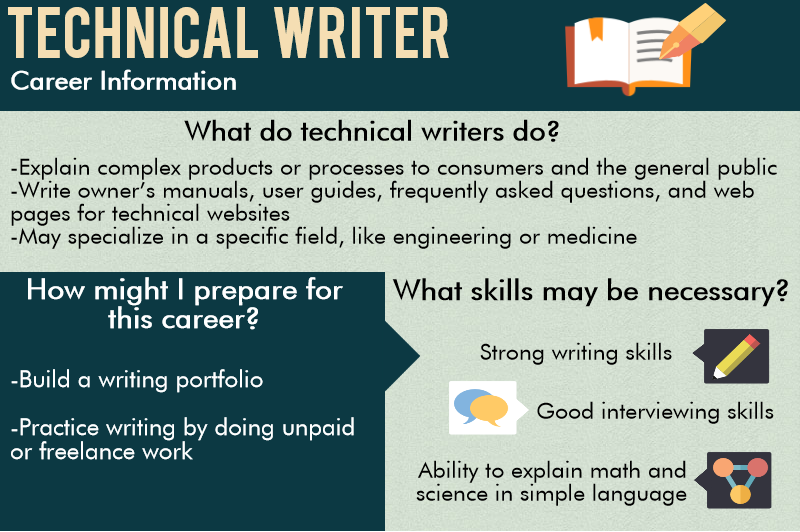 writing technical documentation tips