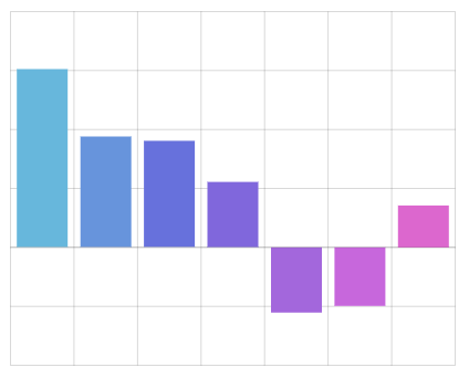amcharts bar chart documentation