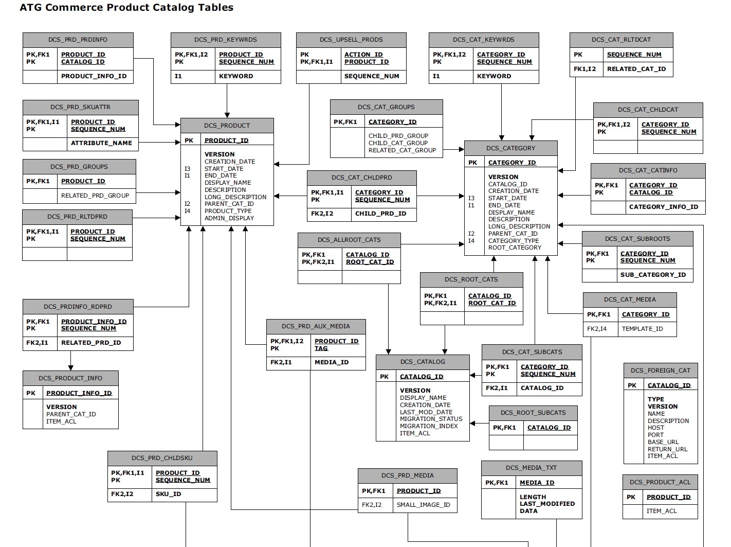 oracle retail documentation library