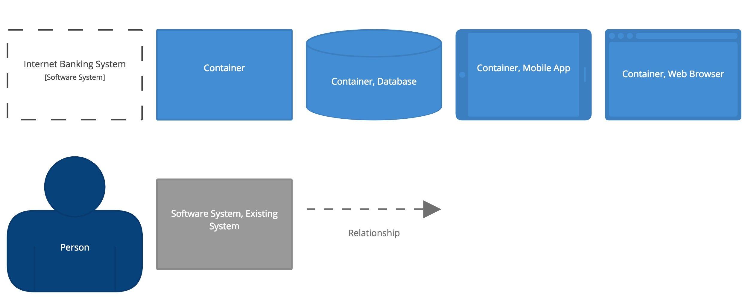 high level design document software