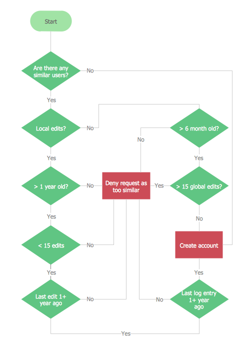 how to create a process document flow chart