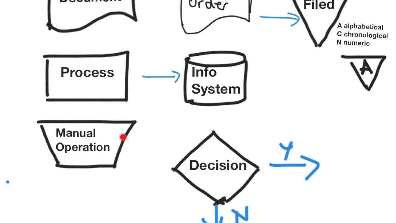 document flowchart manual payroll processing system