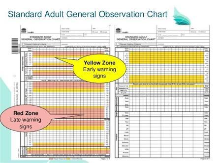 adult cardiac arrest documentation nsw health