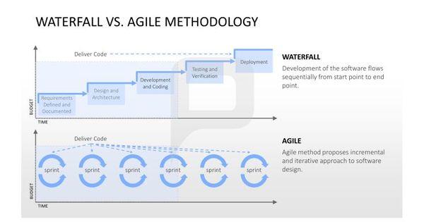 agile sdlc documentation templates