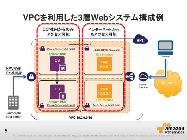 aws vpc vpn documentation