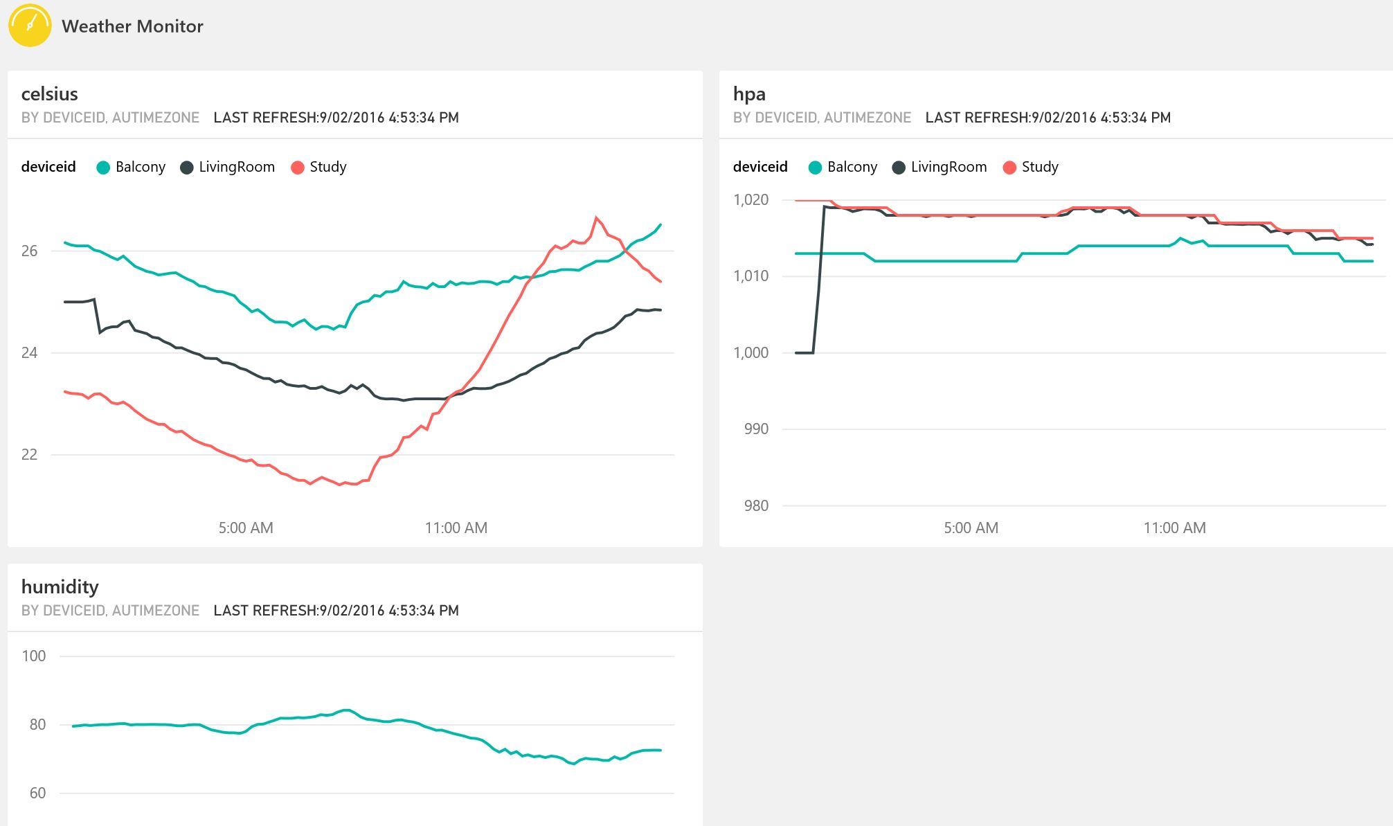 azure documentation iot hub