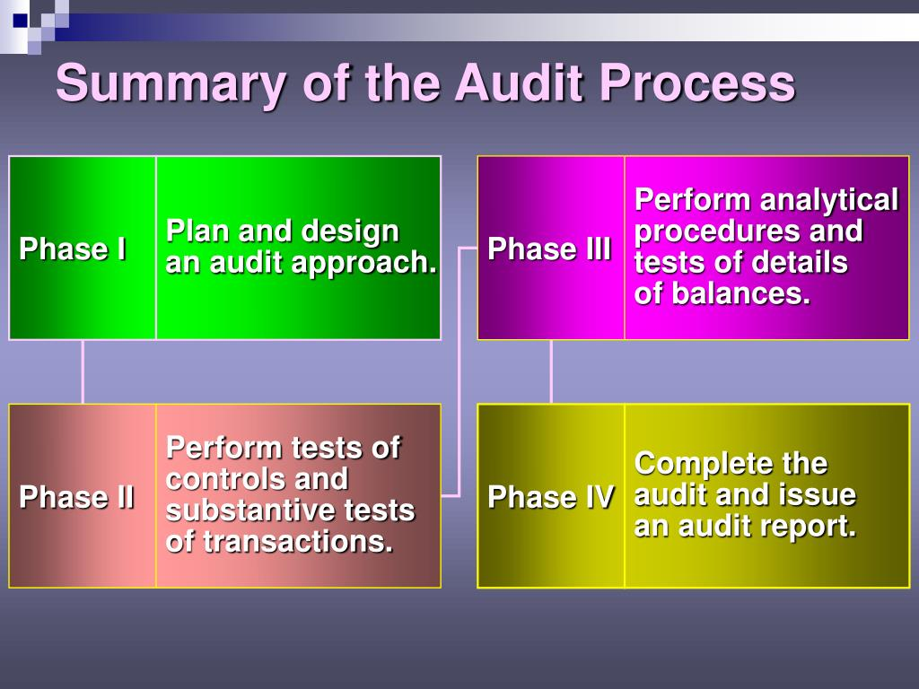 types of audit documentation