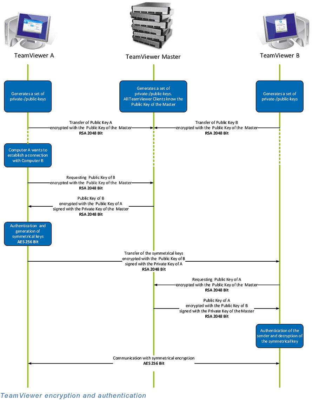 rsa federated identity manager documentation