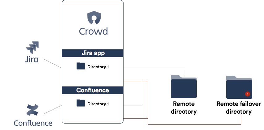 atlassian crowd api documentation