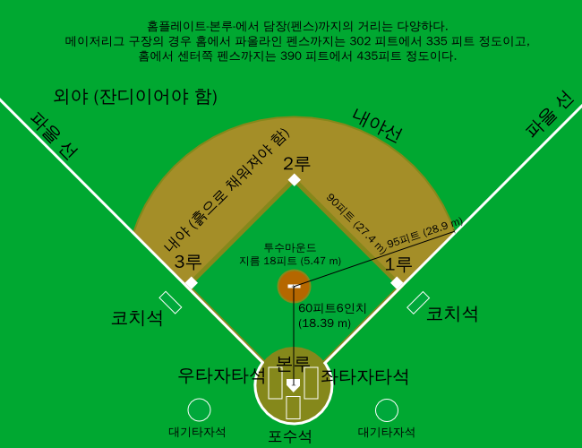 baseball field diagram word document