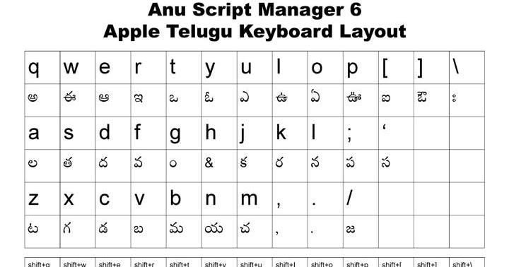 apple keyboard to select words in document