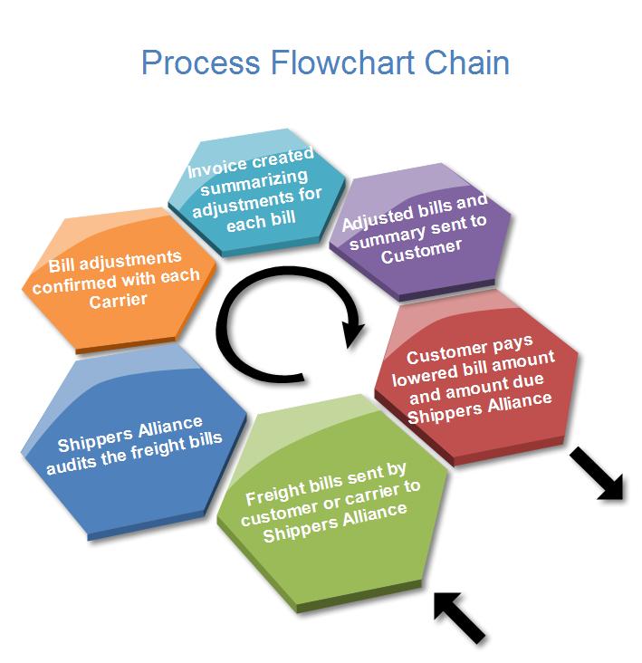 business process documentation steps