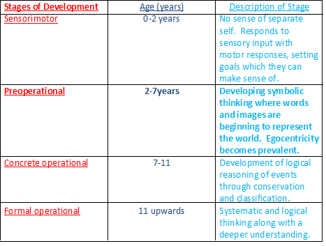 ages and stages of development document