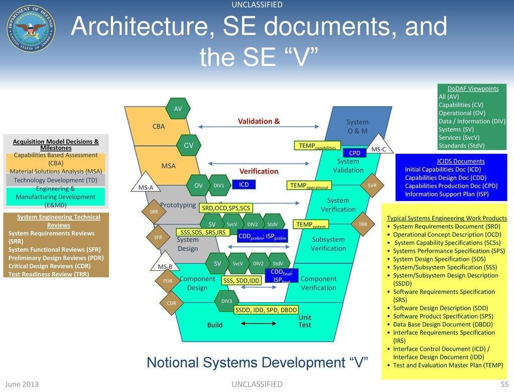 interface control document systems engineering