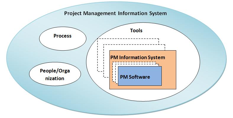content management system project documentation