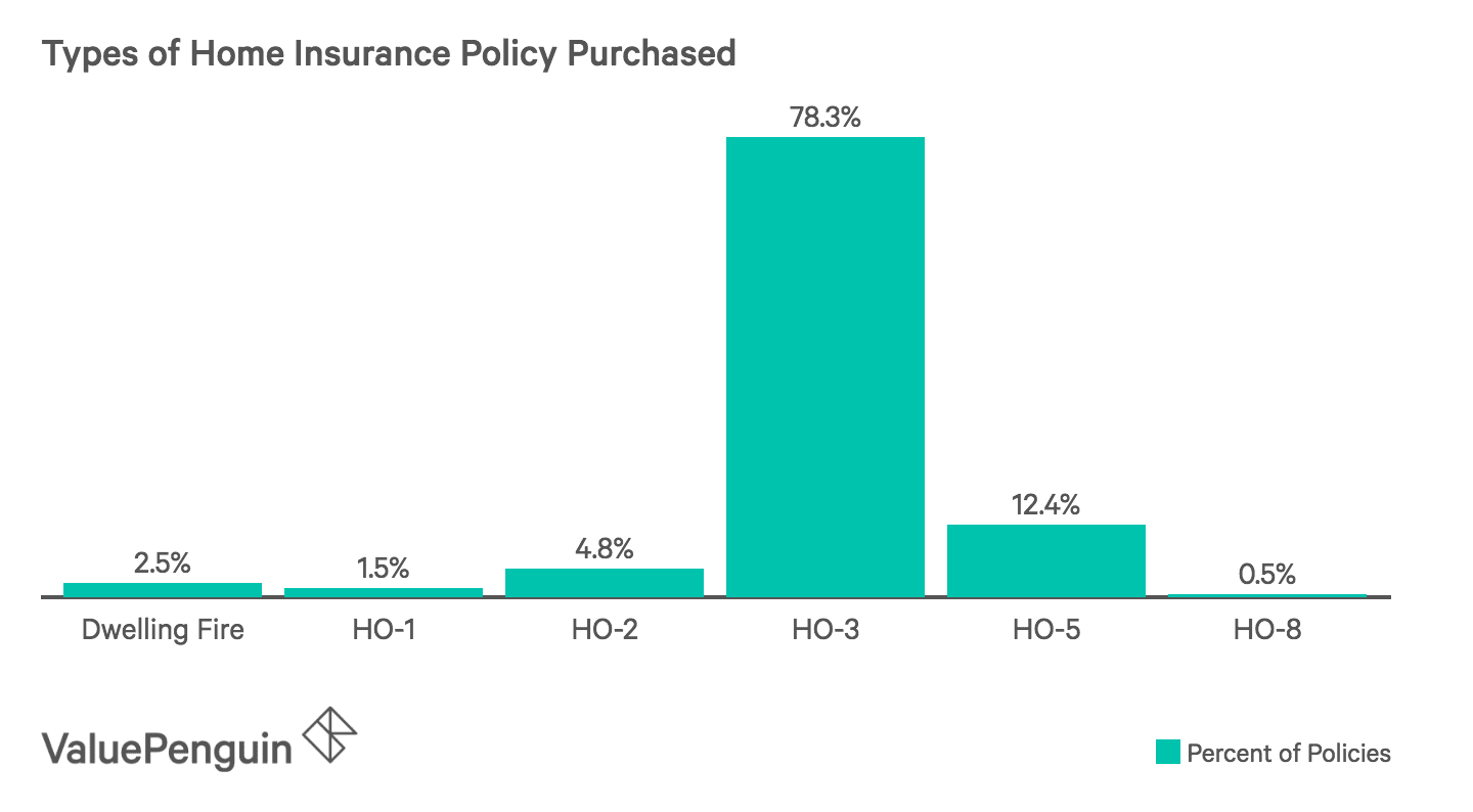 content of insurance policy document