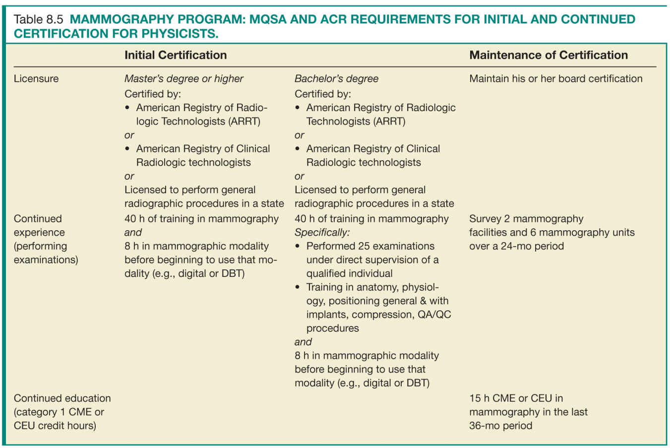 paediatric term requirements guidance document