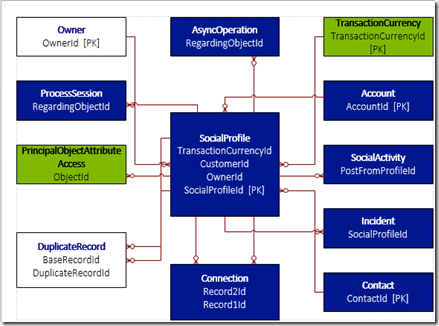 implementation documentation for er diagram