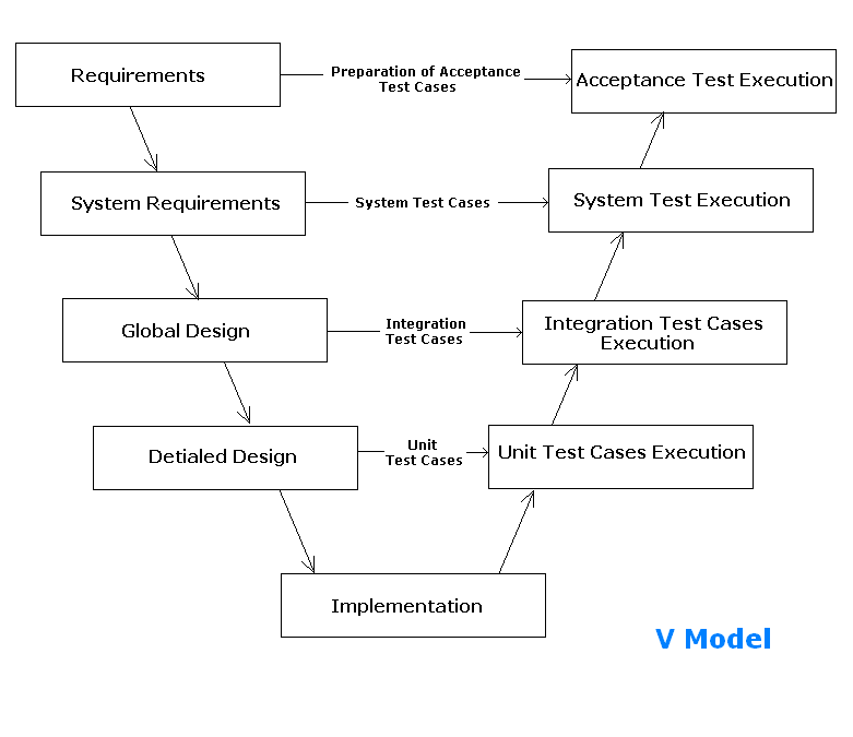 define spmp document in software engineering