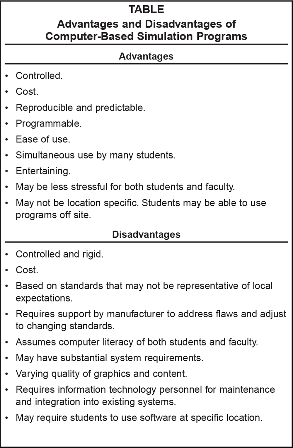 disadvantages of computerized documentation in nursing