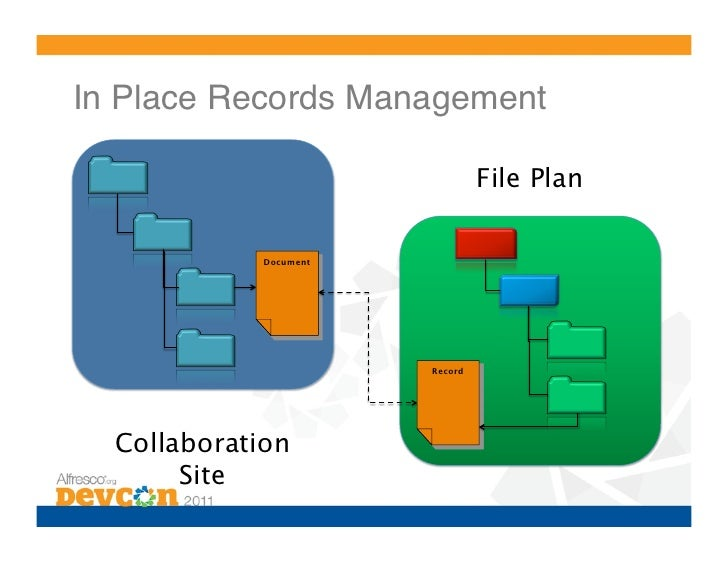 document and records management roadmap