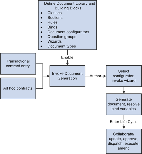 document control procedure in construction