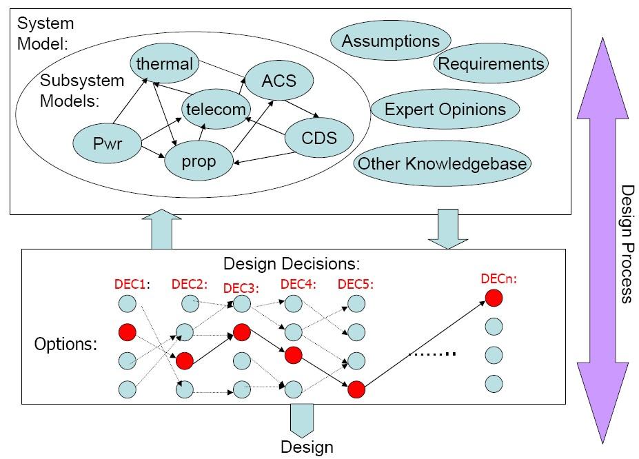 document model in jade programing