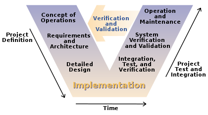 document reports being used in a requirements specification