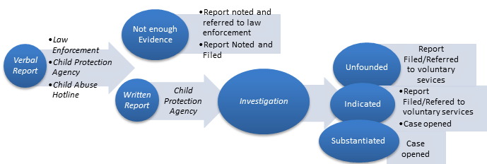 documentation for mandatory reporting domestic abuse
