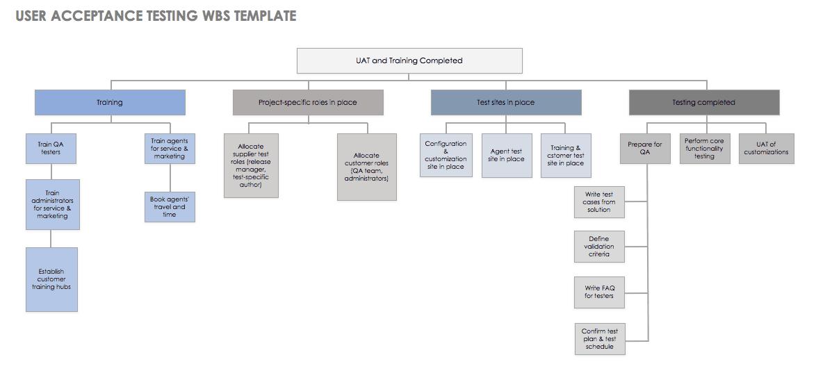 site acceptance test document template