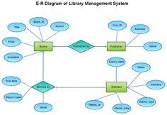 book rental system project documentation