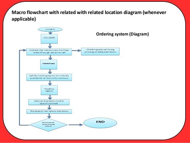 document flowchart manual payroll processing system