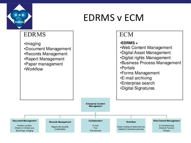 electronic document and records management system edrms
