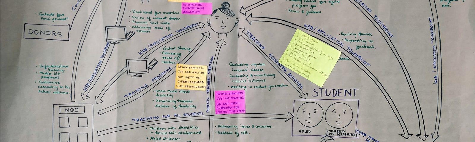 exploring sustainability experience documentation