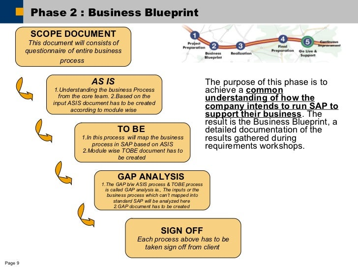 sap gap analysis document template