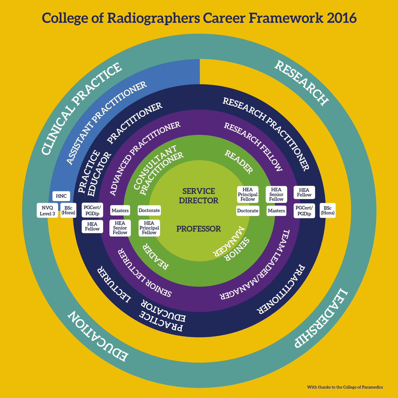 future work skills document 2020 citation